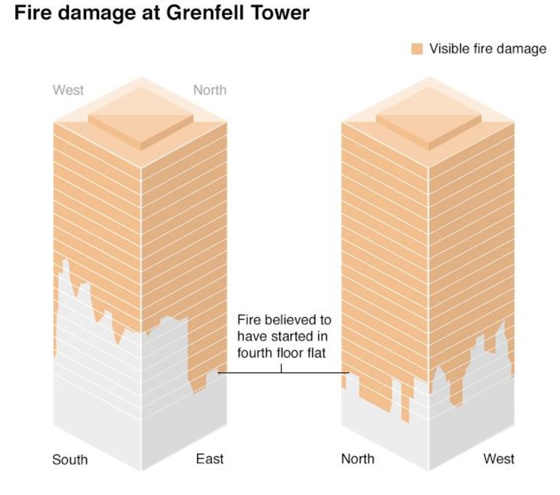 Grenfell Tower: Fire started in fridge freezer